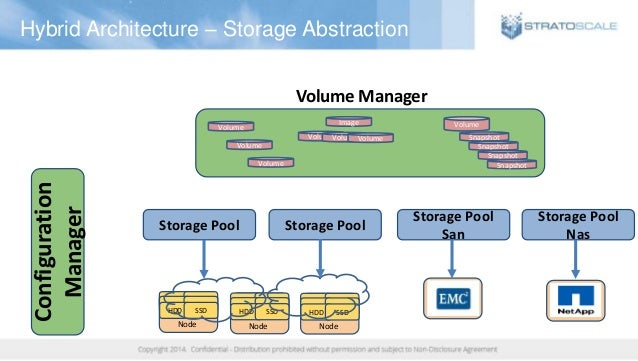 Hybrid Architecture – Storage Abstraction Configuration Manager HDD SSD HDD SSD HDD SSD Node HDD SSD HDD SSD HDD SSD Node ...