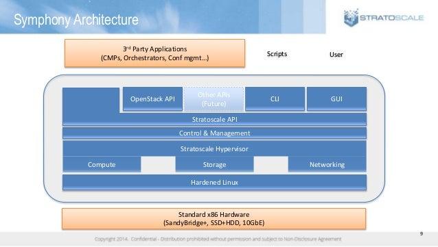 9 Symphony Architecture Standard x86 Hardware (SandyBridge+, SSD+HDD, 10GbE) Hardened Linux Control & Management Stratosca...