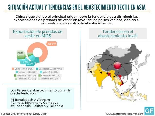 S| TllAlI| iiN ACTUAL Y TENIJENIIIAS EN El ABASTECIMIENTII TEXTII.  EN ASIA  China sigue siendo el principal origen,  pero...