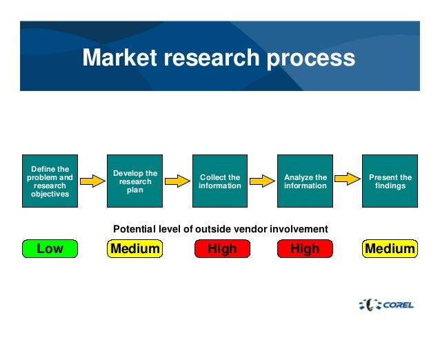 plan market research Market research for your small business industry profiles: research & statistics  who are your customers what is your target market business plan.