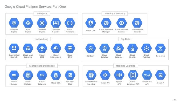 GOOGLE CLOUD SERVICES EBOOK