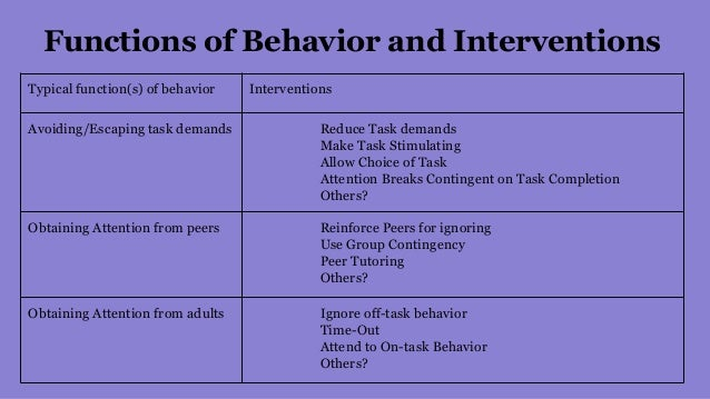 management functions and behavior Safe, effective behavior management training and techniques provide strategies for stopping problem behavior and boosting positive, productive behavior.