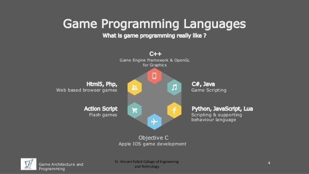 Image result for game development languages