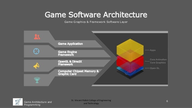 Game Architecture And Programming - Game architecture and design