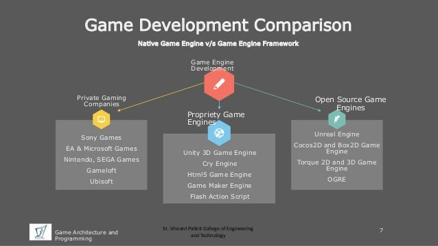 Game Architecture and Programming