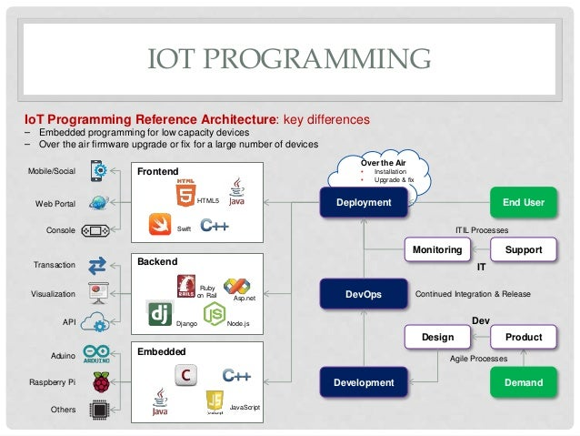Iot reference architecture v0 1 for Architecture iot