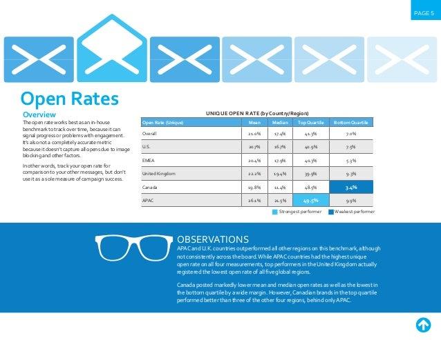 Email marketing benchmark | IBM