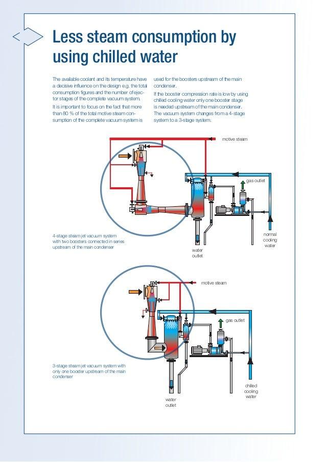 alkaline cloosed loop vacuum systems rh slideshare net