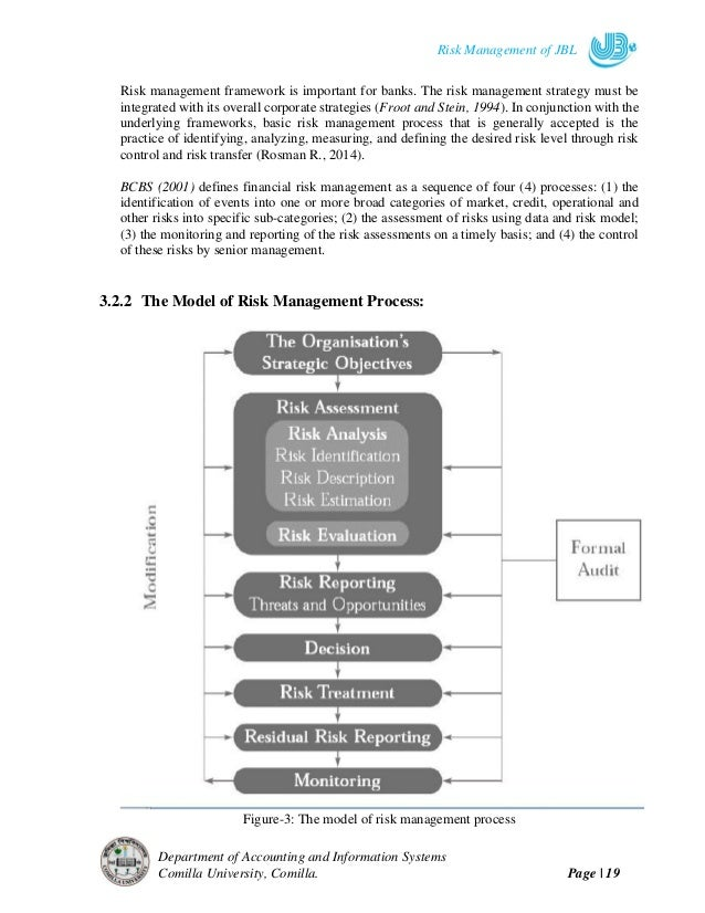 a framework for assessing management losses Nist risk management framework overview nist assessing risk component of risk management loss would have a limited adverse impact.