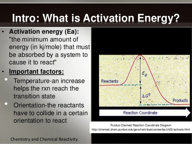 definition of activation energy chegg com