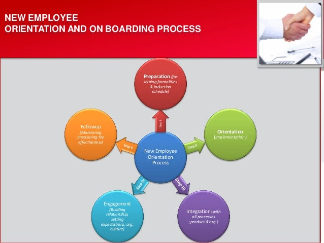Induction Program For New Joiners – Induction Program Venue Checklist