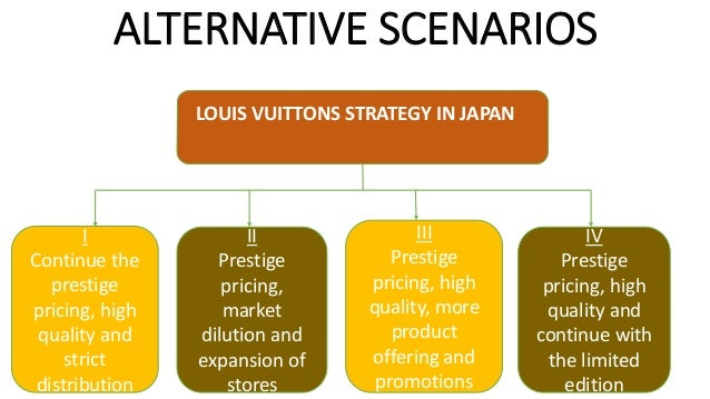 SCENARIO II PROS • Variety of product offering • It can be readily reached • Affordable • Increased customer database • Co...