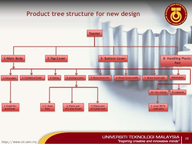 Design for manufacturing and assembly dfma presentation for Product design for manufacturing
