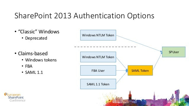 ESPC15 - Extending Authentication and Authorization