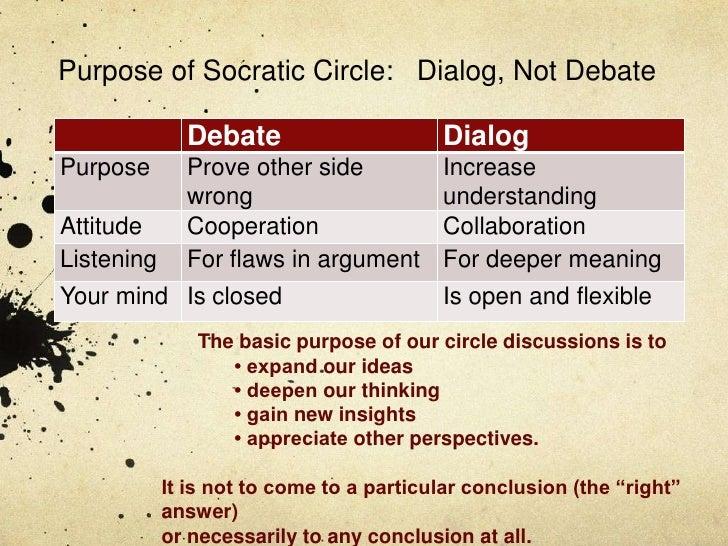 Purpose of Socratic Circle: Dialog, Not Debate              Debate                      DialogPurpose       Prove other si...