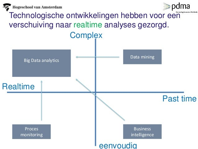 11 Complex eenvoudig Realtime Past time Business intelligence Proces monitoring Big Data analytics Data mining Technologis...