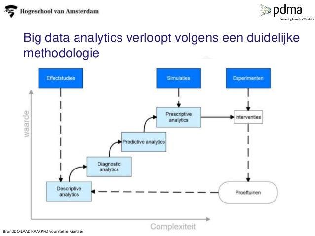 Big data analytics verloopt volgens een duidelijke methodologie Bron:IDO-LAAD RAAKPRO voorstel & Gartner