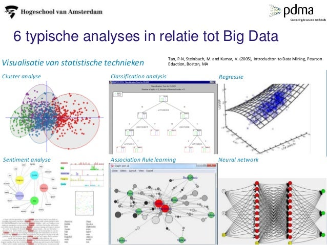 6 typische analyses in relatie tot Big Data Cluster analyse Classification Regression Sentiment analyse Association rule l...
