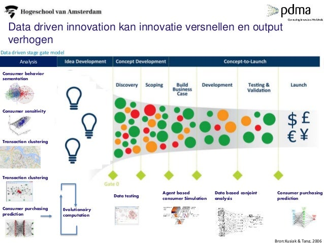 Data driven innovation kan innovatie versnellen en output verhogen Data driven stage gate model Analysis Transaction clust...