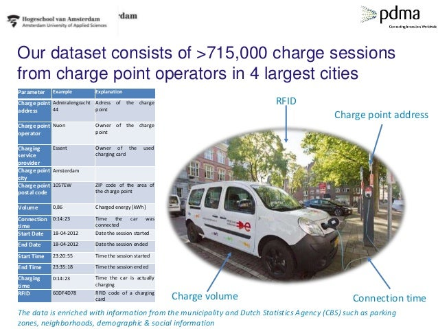 Our dataset consists of >715,000 charge sessions from charge point operators in 4 largest cities Parameter Example Explana...