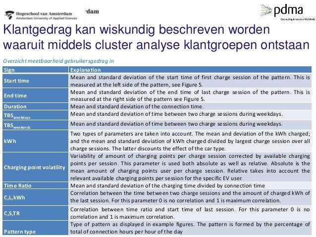 Klantgedrag kan wiskundig beschreven worden waaruit middels cluster analyse klantgroepen ontstaan Sign Explanation Start t...