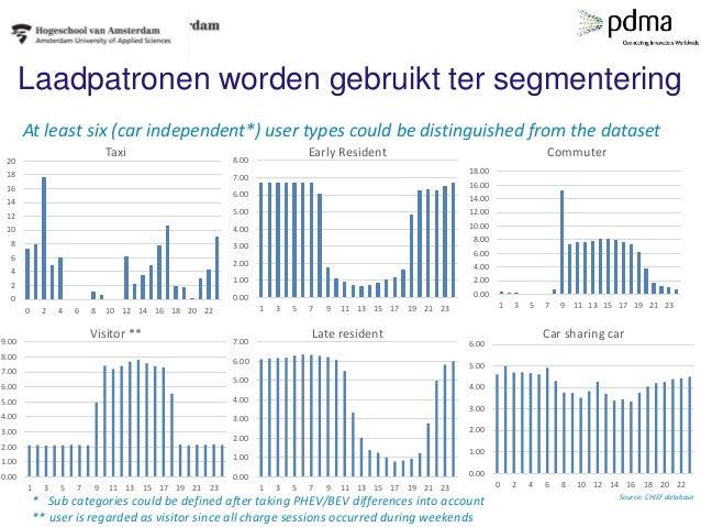 Laadpatronen worden gebruikt ter segmentering At least six (car independent*) user types could be distinguished from the d...