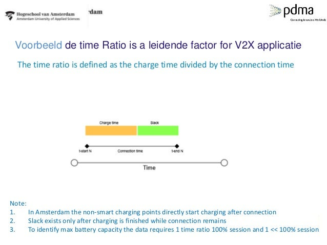 Voorbeeld de time Ratio is a leidende factor for V2X applicatie Note: 1. In Amsterdam the non-smart charging points direct...