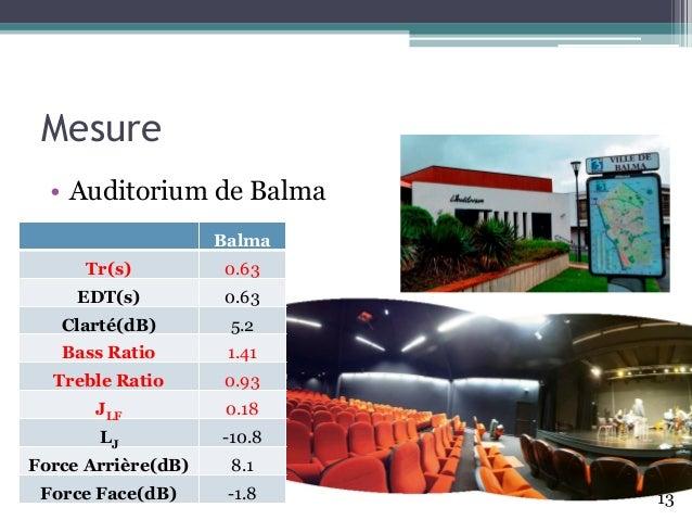 Mesure • Auditorium de Balma Balma Tr(s) 0.63 EDT(s) 0.63 Clarté(dB) 5.2 Bass Ratio 1.41 Treble Ratio 0.93 JLF 0.18 LJ -10...