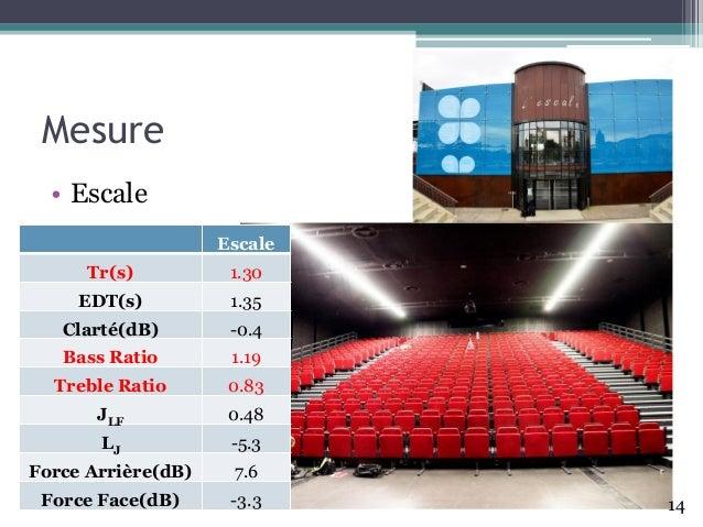 Mesure • Escale Escale Tr(s) 1.30 EDT(s) 1.35 Clarté(dB) -0.4 Bass Ratio 1.19 Treble Ratio 0.83 JLF 0.48 LJ -5.3 Force Arr...