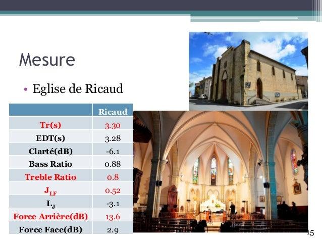 Mesure • Eglise de Ricaud Ricaud Tr(s) 3.30 EDT(s) 3.28 Clarté(dB) -6.1 Bass Ratio 0.88 Treble Ratio 0.8 JLF 0.52 LJ -3.1 ...