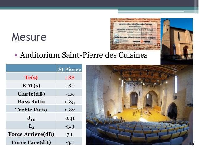 Mesure • Auditorium Saint-Pierre des Cuisines St Pierre Tr(s) 1.88 EDT(s) 1.80 Clarté(dB) -1.5 Bass Ratio 0.85 Treble Rati...
