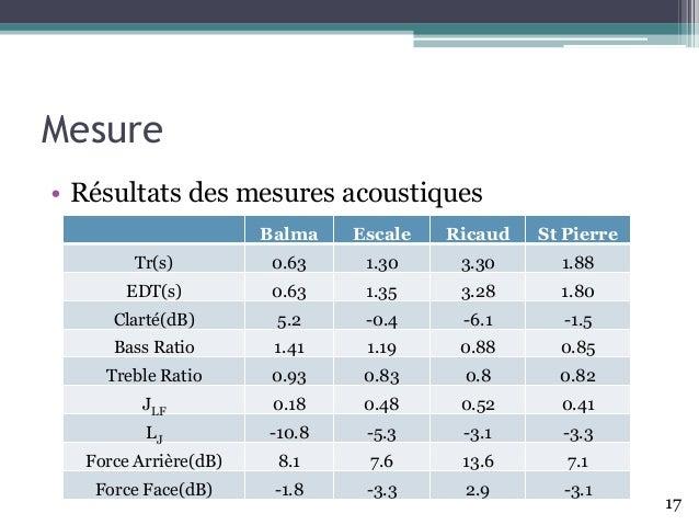 Mesure • Résultats des mesures acoustiques Balma Escale Ricaud St Pierre Tr(s) 0.63 1.30 3.30 1.88 EDT(s) 0.63 1.35 3.28 1...