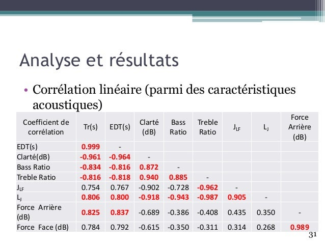Analyse et résultats Coefficient de corrélation Tr(s) EDT(s) Clarté (dB) Bass Ratio Treble Ratio JLF LJ Force Arrière (dB)...