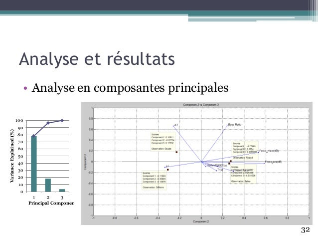 Analyse et résultats • Analyse en composantes principales 0 10 20 30 40 50 60 70 80 90 100 1 2 3 VarianceExplained(%) Prin...