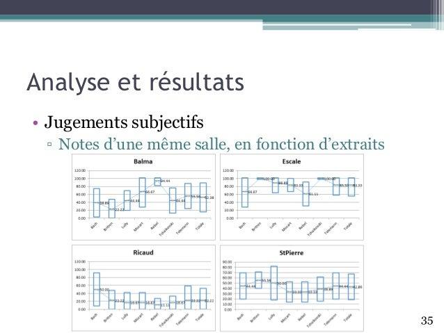 Analyse et résultats • Jugements subjectifs ▫ Notes d'une même salle, en fonction d'extraits 35