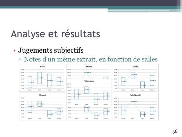 Analyse et résultats • Jugements subjectifs ▫ Notes d'un même extrait, en fonction de salles 36