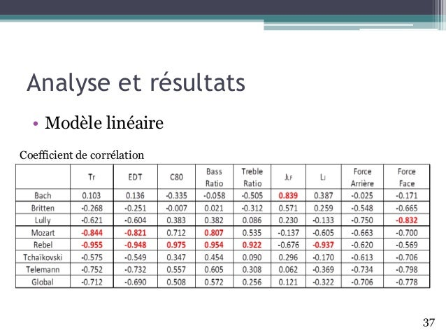 Analyse et résultats • Modèle linéaire 37 Coefficient de corrélation
