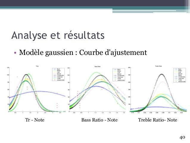Analyse et résultats • Modèle gaussien : Courbe d'ajustement 40 Tr - Note Bass Ratio - Note Treble Ratio- Note