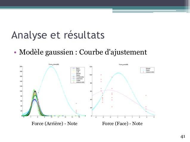 Analyse et résultats • Modèle gaussien : Courbe d'ajustement 41 Force (Arrière) - Note Force (Face) - Note