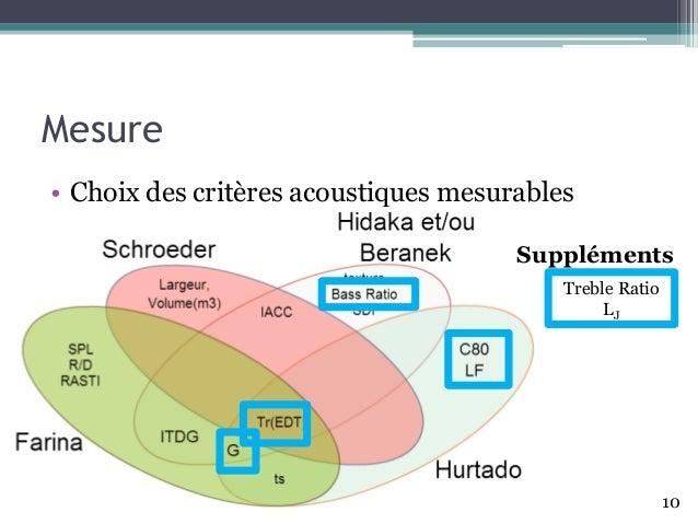 Mesure • Choix des critères acoustiques mesurables 10 Treble Ratio LJ Suppléments