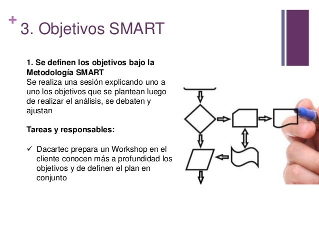 + 3. Objetivos SMART 1. Se definen los objetivos bajo la Metodología SMART Se realiza una sesión explicando uno a uno los ...
