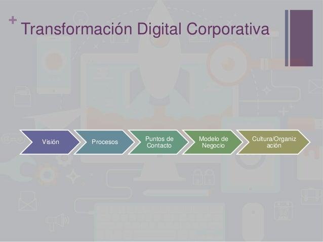 + Transformación Digital Corporativa Visión Procesos Puntos de Contacto Modelo de Negocio Cultura/Organiz ación