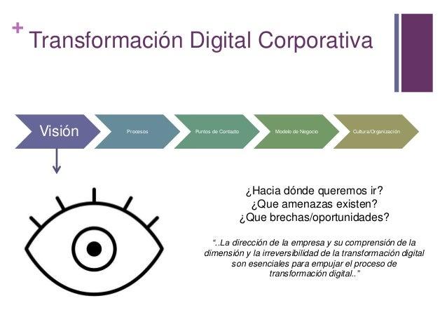 + Transformación Digital Corporativa Visión Procesos Puntos de Contacto Modelo de Negocio Cultura/Organización ¿Hacia dónd...