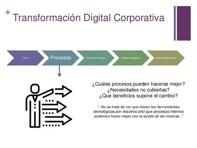 + Transformación Digital Corporativa Visión Procesos Puntos de Contacto Modelo de Negocio Cultura/Organización ¿Cuáles pro...
