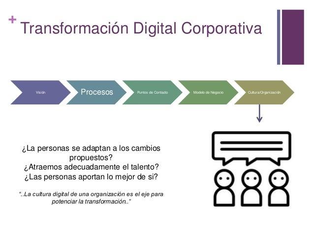 + Transformación Digital Corporativa Visión Procesos Puntos de Contacto Modelo de Negocio Cultura/Organización ¿La persona...