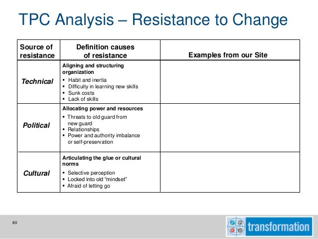 Ge Transformation Chanage Management Program