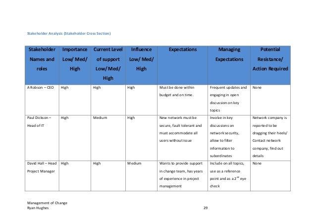 Management Of Change Ryan Hughes 29 Stakeholder Analysis