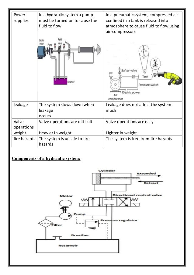 Difference Between Hydraulic And Pneumatic Systems In Transmitting Mo U2026