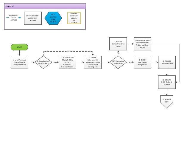 START 1.LeadReceived fromexternal referralplatform 2.CHECK Referrer'sLSC Valuesandcreate neworinsert exist...