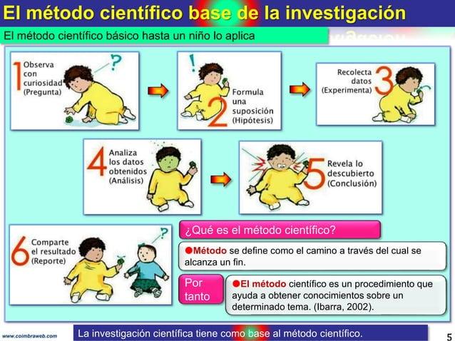 El método científico base de la investigación 5www.coimbraweb.com El método científico básico hasta un niño lo aplica Mét...